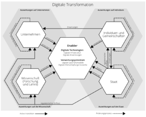 Auswirkungen der digitalen Transformation. © Thomas Kofler, 2016