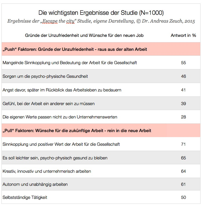 ESC Studie - Tabelle