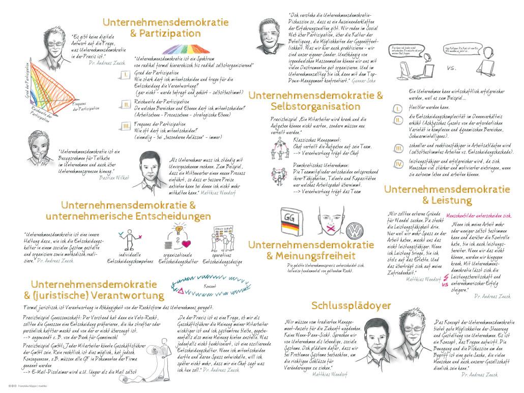 Sketchnote zu Unternehmensdemokratie - Streitgespräch Andreas Zeuch - Matthias Wendorf, Moderation Bastian Wilkat und Gunnar Sohn