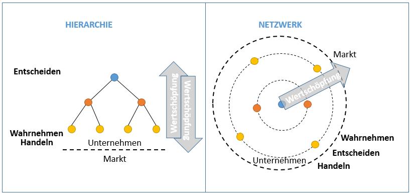 Hierarchie vs. Netzwerk