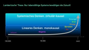 Metaebene der Evolution von Organisationen nach Frederic Laloux/Mark Lambertz