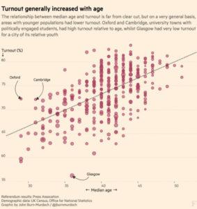 Brexit - Korrelation Alter - Wahlbeteiligung