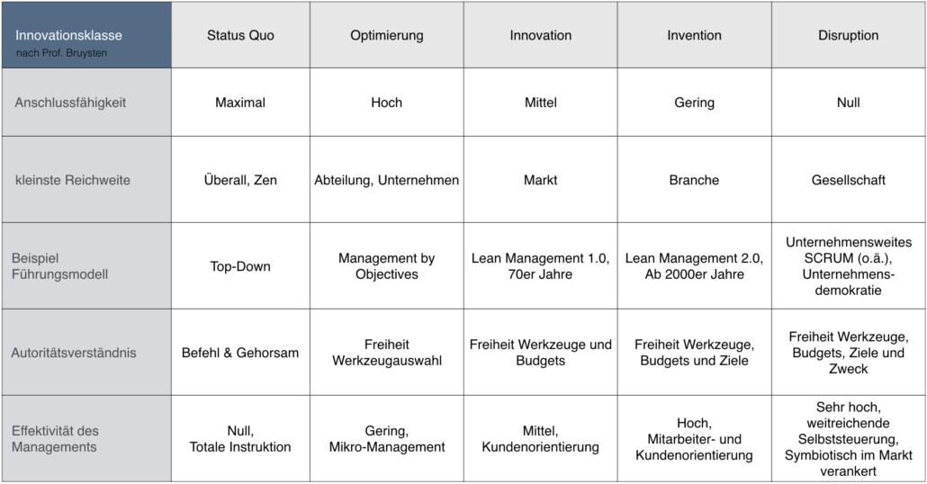 Innovationsklassen-und-Führungsmodelle