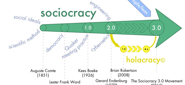 Soziokratie-3.0-Geschichte
