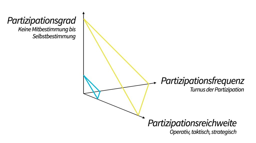 Grundlagen Partizipation