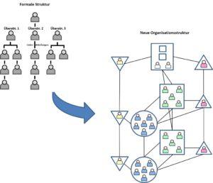 Jelba: Formale vs. anzustrebende Organisationsstruktur