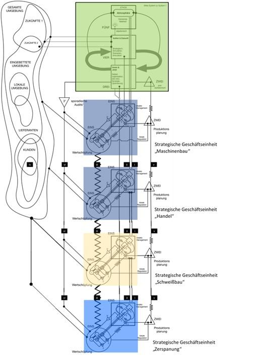 VSM Organigramm
