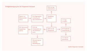 Alternative Erfolgsbeteiligung zum Ahrensburger Modell