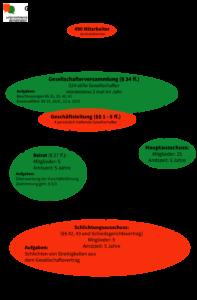 Ahrensburger Modell - Grafische Darstellung